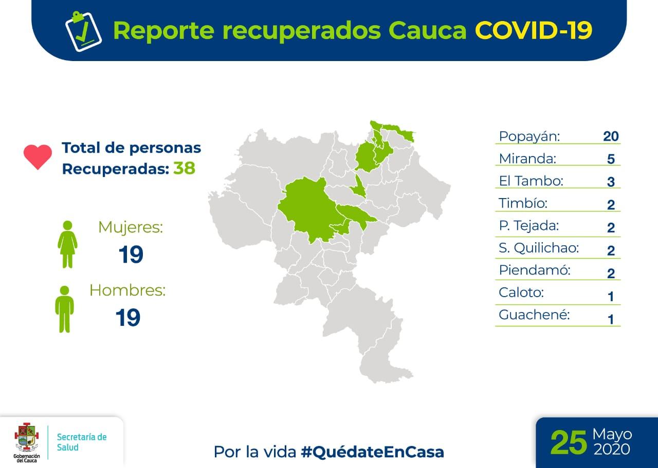 Picture of: En El Cauca Aumentan Los Recuperados Con Covid 19